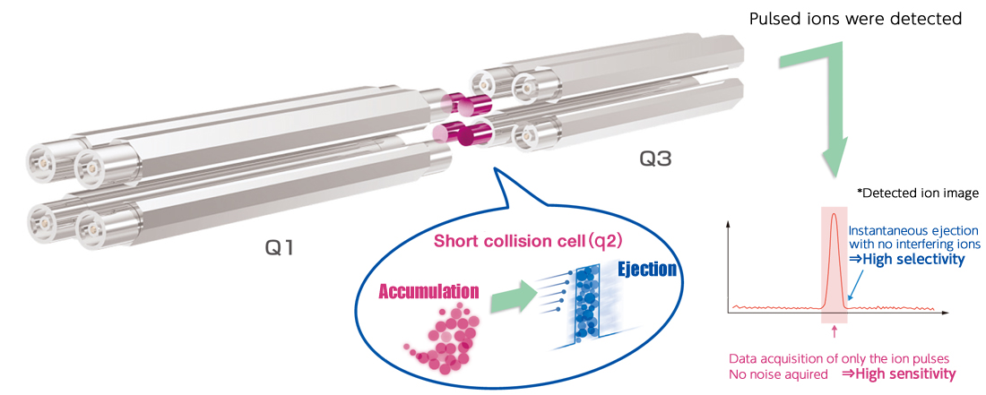 Short Collision Cell Technology