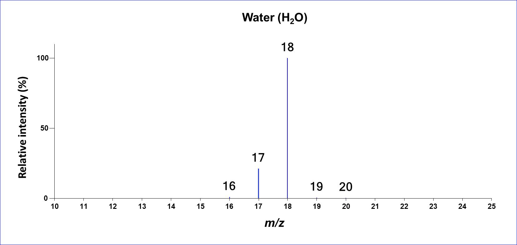 An electron ionization mass spectrum of water.