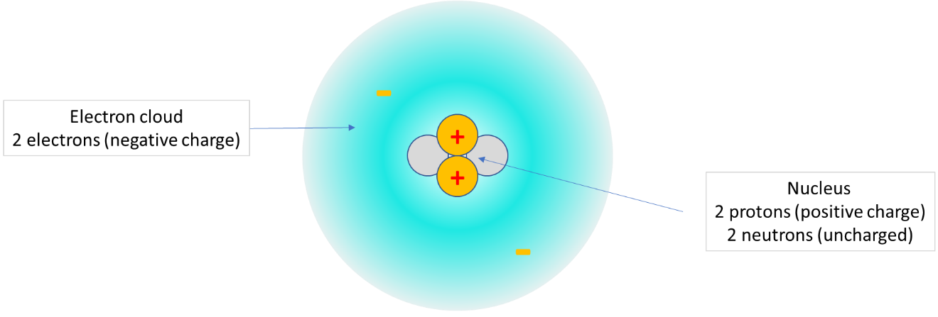 A schematic diagram of a helium (He) atom.