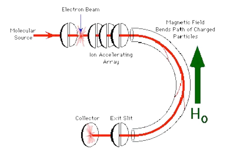 double-focusing mass spectrometer