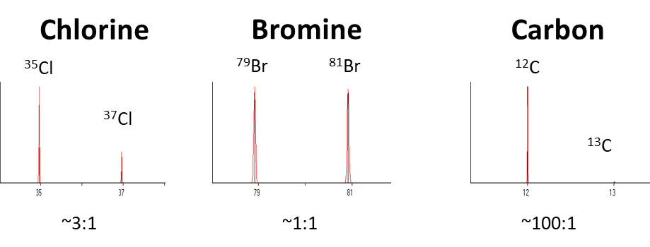 Isotopes for chlorine, bromine, and carbon
