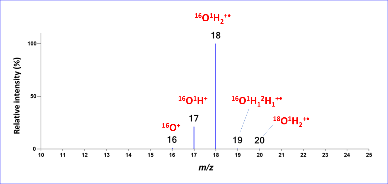 Electron ionization mass spectrum of water with isotopes and fragments labeled.