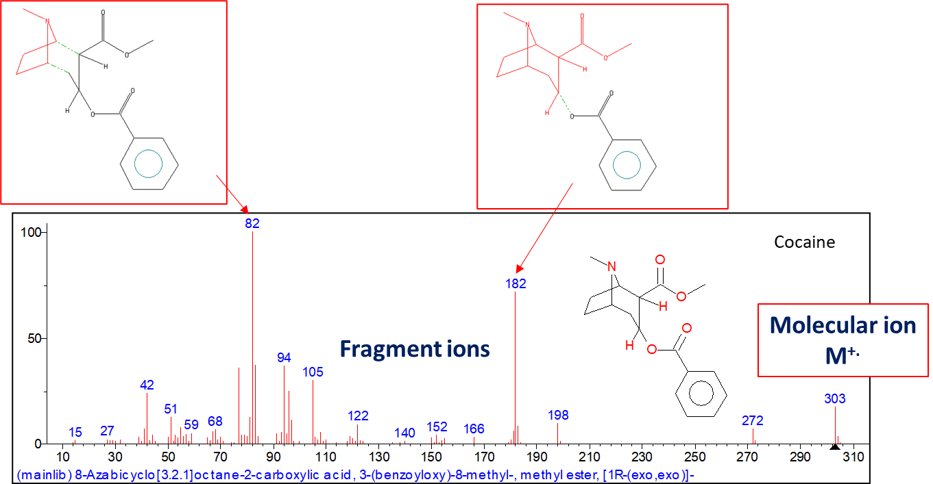 An electron ionization mass spectrum of a drug of abuse.
