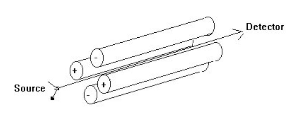 schematic diagram of a quadrupole mass filter