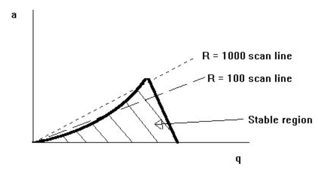qualitative representation of a stability diagram for a given mass m