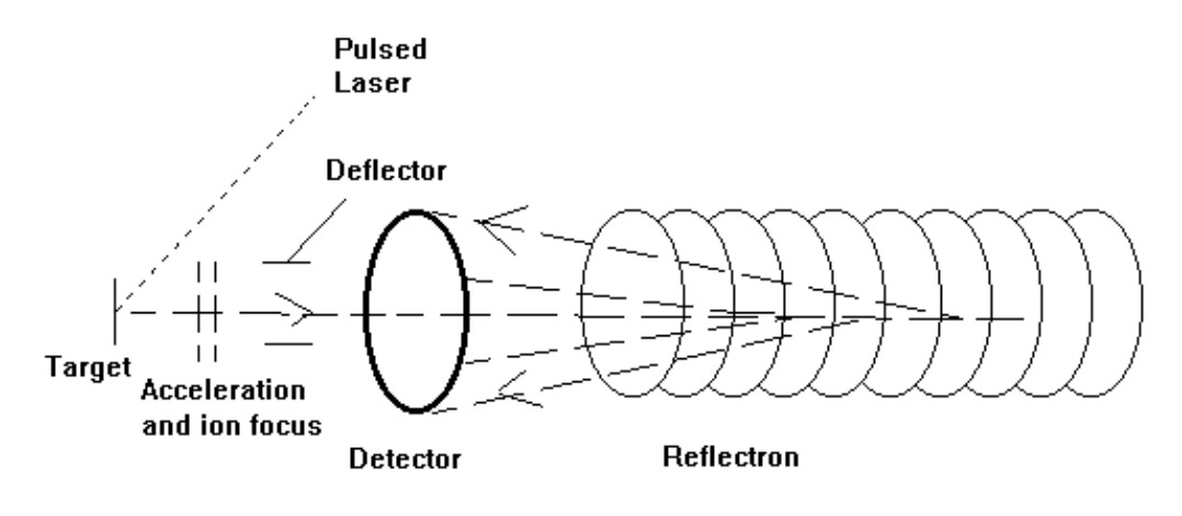 schematic diagram of a reflectron