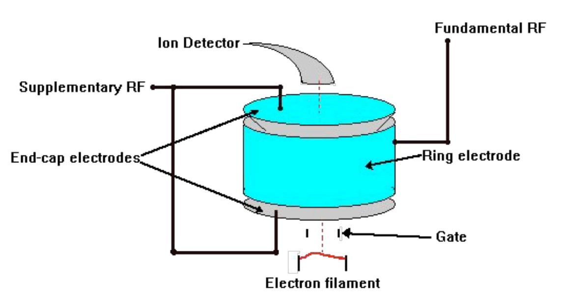 schematic representation of an ion trap