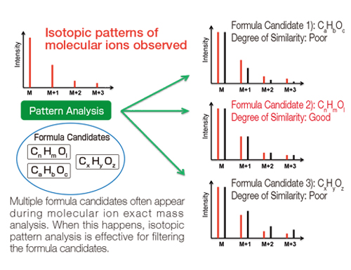 Isotopic Pattern Analysis