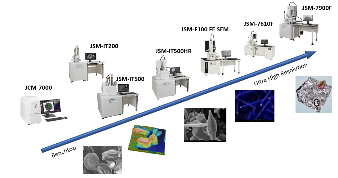 Range of SEM products