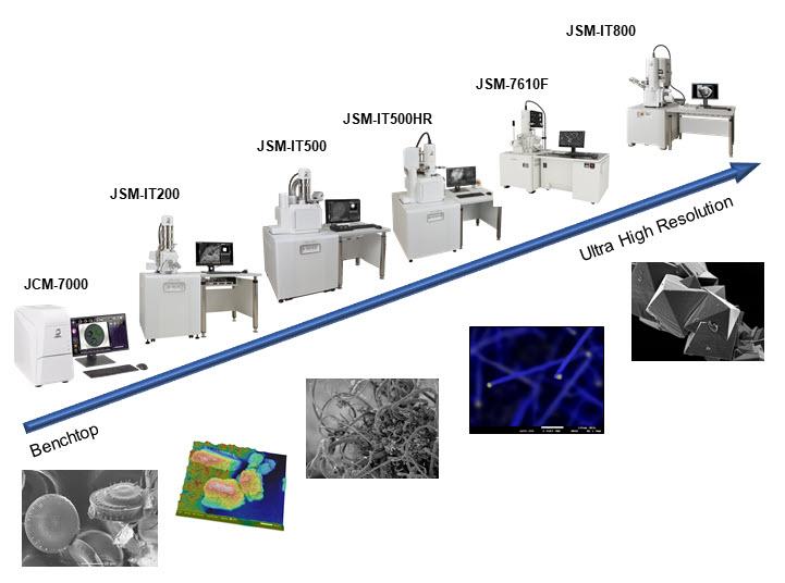 Range of SEM products