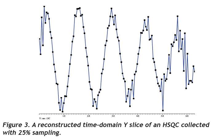 A reconstructed time-domain Y slice of an HSQC collected with 25% sampling.