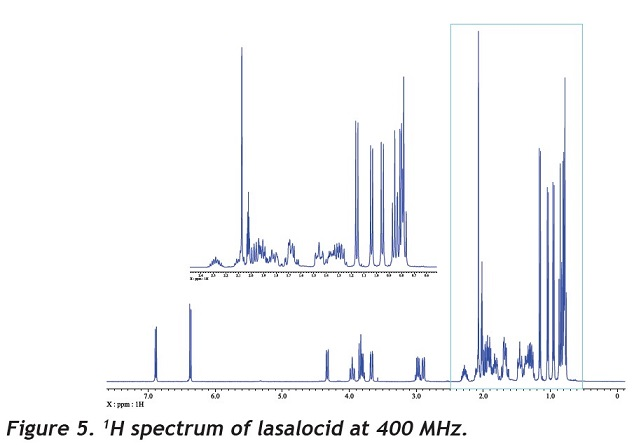 1H spectrum of lasalocid at 400 MHz.