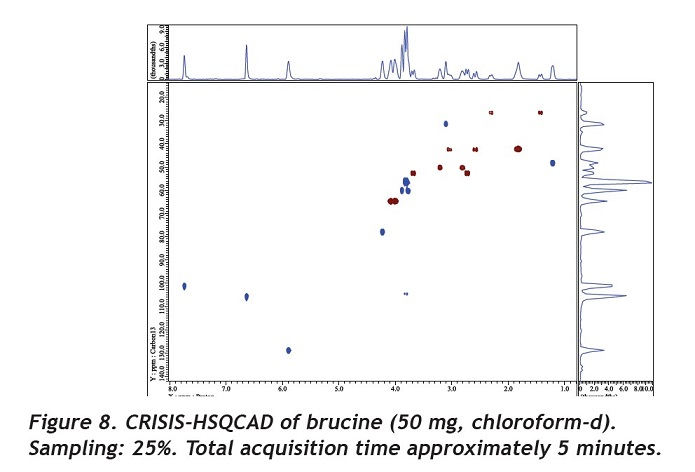 CRISIS-HSQCAD of brucine (50 mg, chloroform-d)