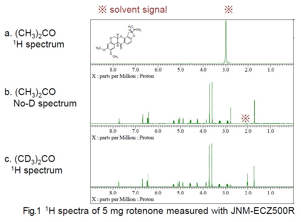 1H spectra of 5 mg rotenone measured with JNM-ECZ500R