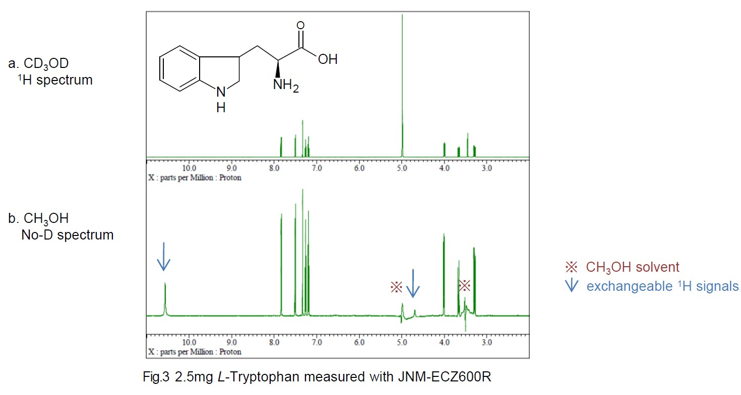 2.5mg L-Tryptophan measured with JNM-ECZ600R