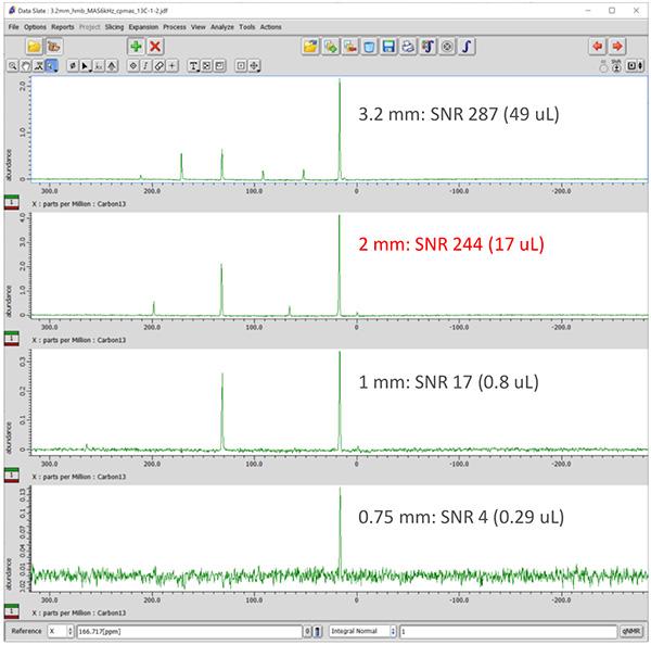 Comparison of 13C sensitivity among various probes