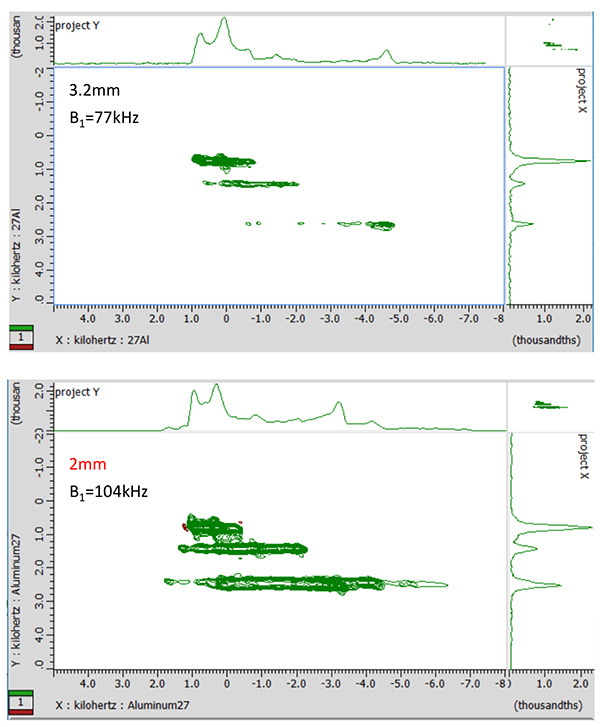 27Al 3QMAS spectra of kyanite (Al2SiO5) obtained by 3.2mm and 2mm HXMAS probes. The rf field strength B1 of multi-quantum excitation are 77kHz for 3.2mm and 104kHz for 2mm, respectively.